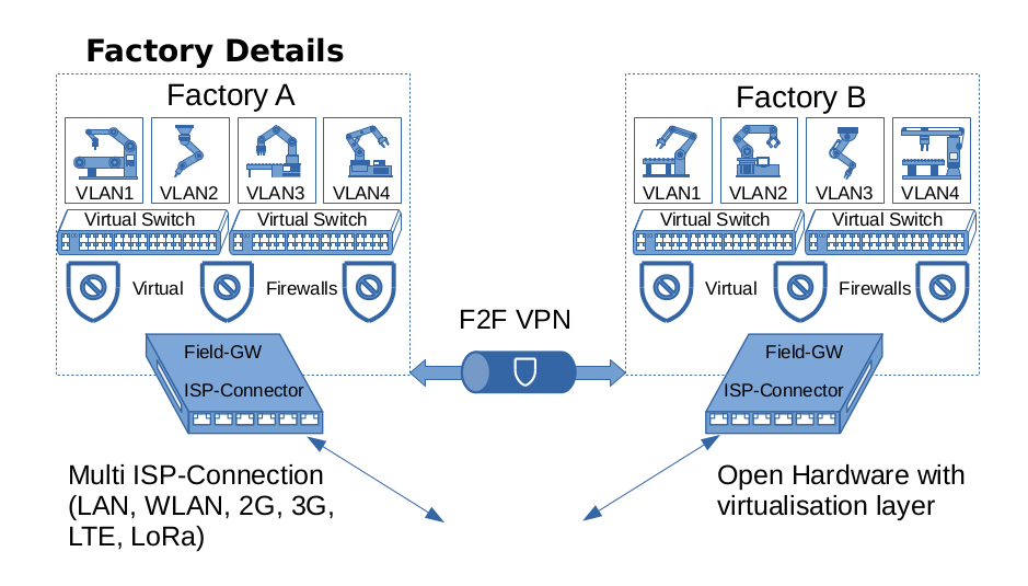 Security by Isolation Factory Details